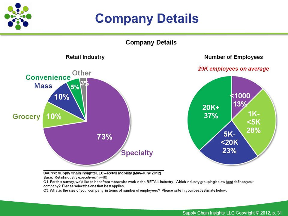 Supply Chain Insights LLC Copyright © 2012, p. 31 Company Details