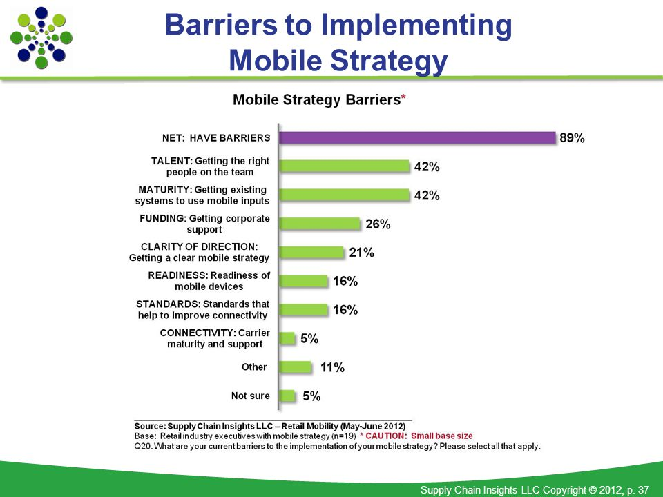 Supply Chain Insights LLC Copyright © 2012, p. 37 Barriers to Implementing Mobile Strategy
