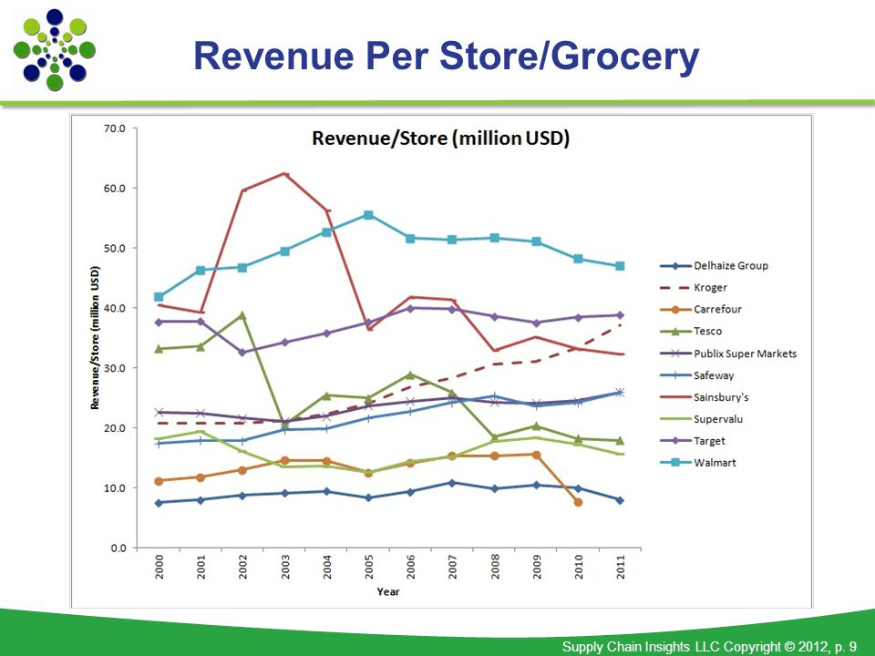 Supply Chain Insights LLC Copyright © 2012, p. 9 Revenue Per Store/Grocery