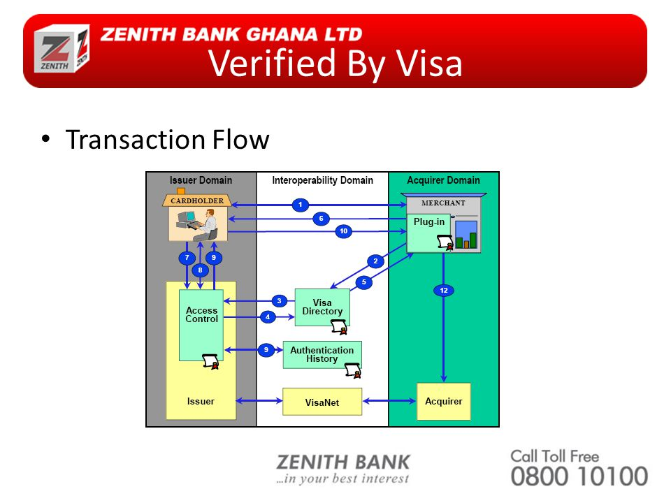 Verified By Visa Transaction Flow