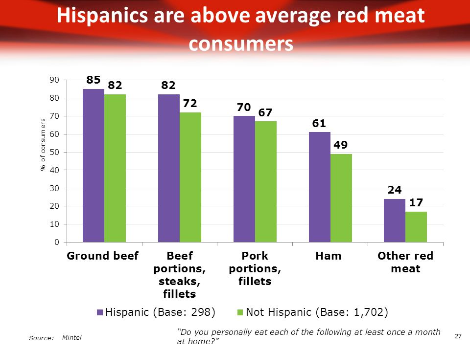 Source: Hispanics are above average red meat consumers Mintel Do you personally eat each of the following at least once a month at home 27