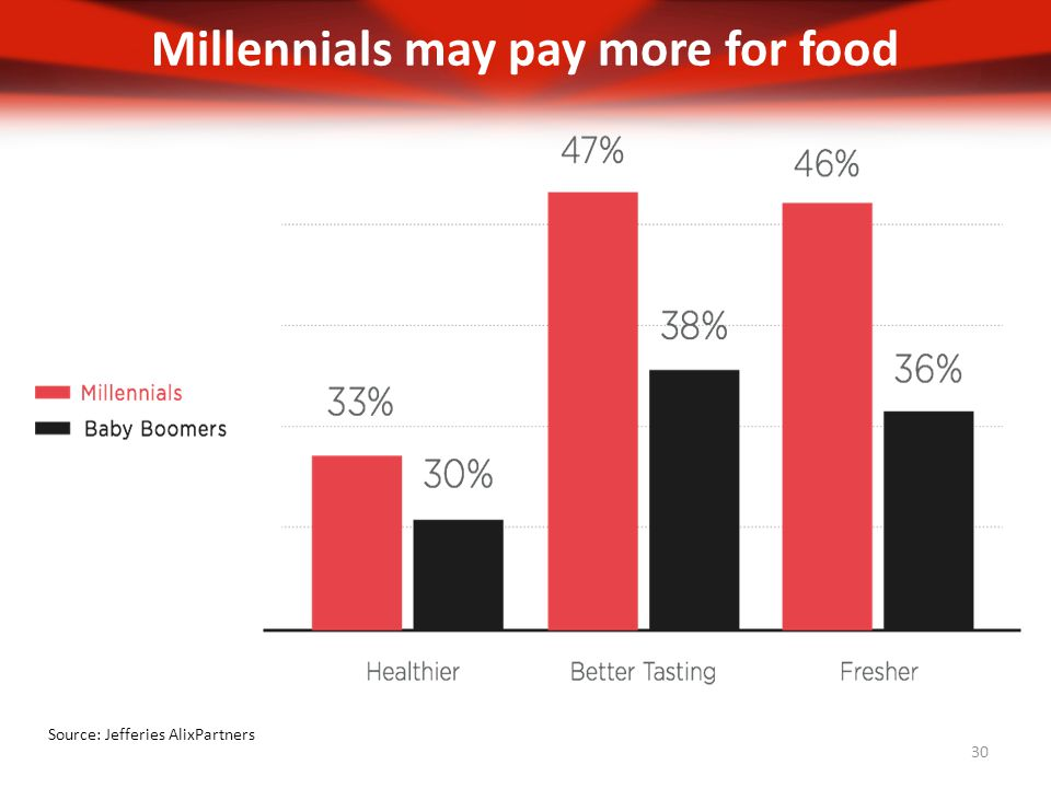 Millennials may pay more for food 30 Source: Jefferies AlixPartners