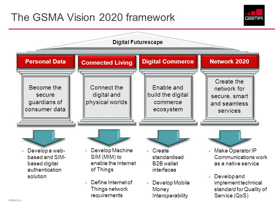 © GSMA 2014 Become the secure guardians of consumer data Personal Data Connect the digital and physical worlds Connected Living Enable and build the d