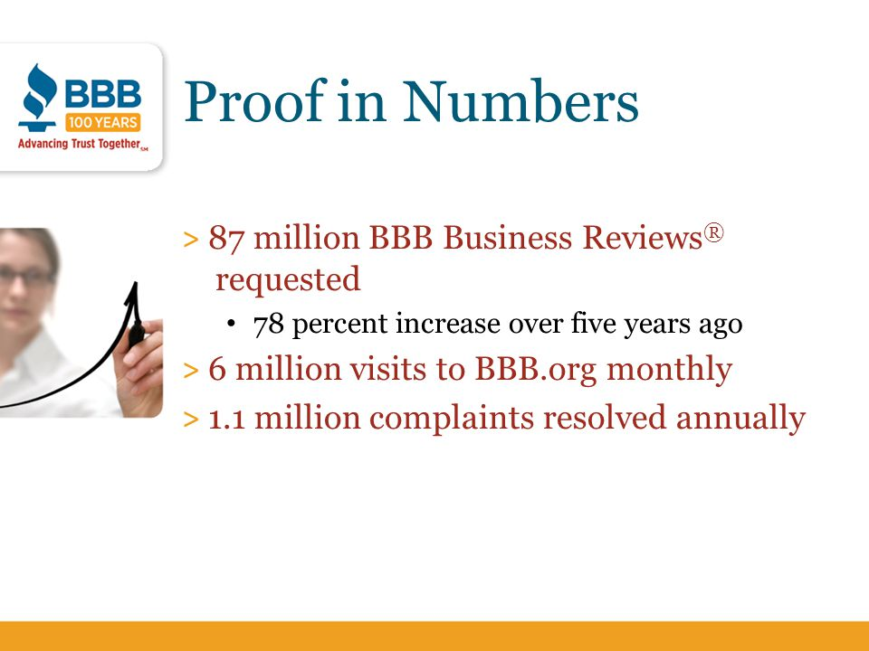 Proof in Numbers > 87 million BBB Business Reviews ® requested 78 percent increase over five years ago > 6 million visits to BBB.org monthly > 1.1 mil