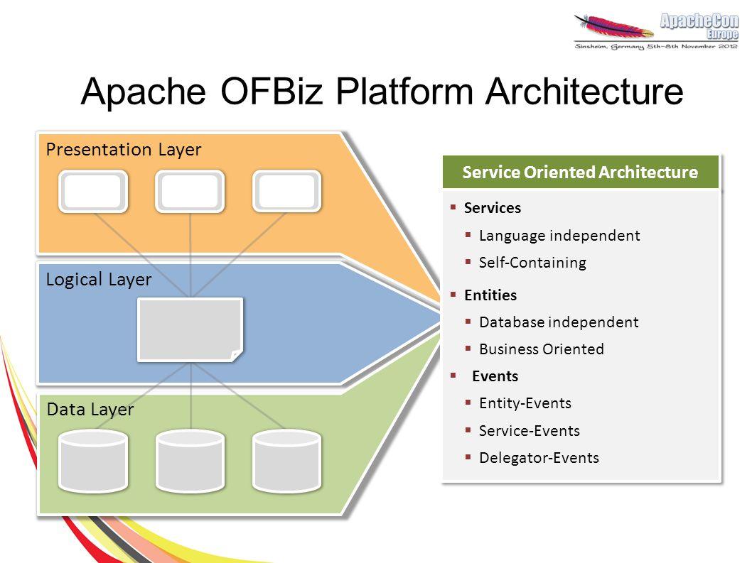 Presentation Layer Logic Layer Data Layer Apache OFBiz Platform Architecture Presentation Layer Logical Layer Data Layer Service Oriented Architecture