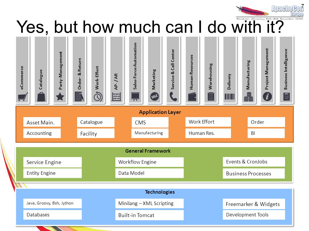 Yes, but how much can I do with it? Application Layer Technologies General Framework Catalogue Entity Engine AccountingHuman Res.BI Data Model Events