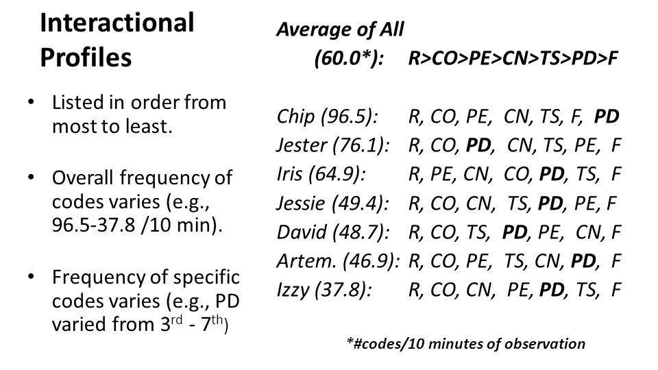 Interactional Profiles Average of All (60.0*):R>CO>PE>CN>TS>PD>F Chip (96.5):R, CO, PE, CN, TS, F, PD Jester (76.1):R, CO, PD, CN, TS, PE, F Iris (64.9):R, PE, CN, CO, PD, TS, F Jessie (49.4):R, CO, CN, TS, PD, PE, F David (48.7): R, CO, TS, PD, PE, CN, F Artem.