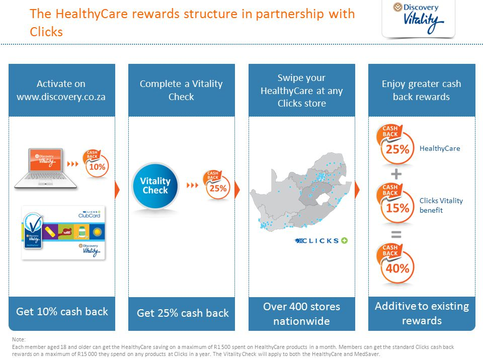 The HealthyCare rewards structure in partnership with Clicks Note: Each member aged 18 and older can get the HealthyCare saving on a maximum of R1 500 spent on HealthyCare products in a month.