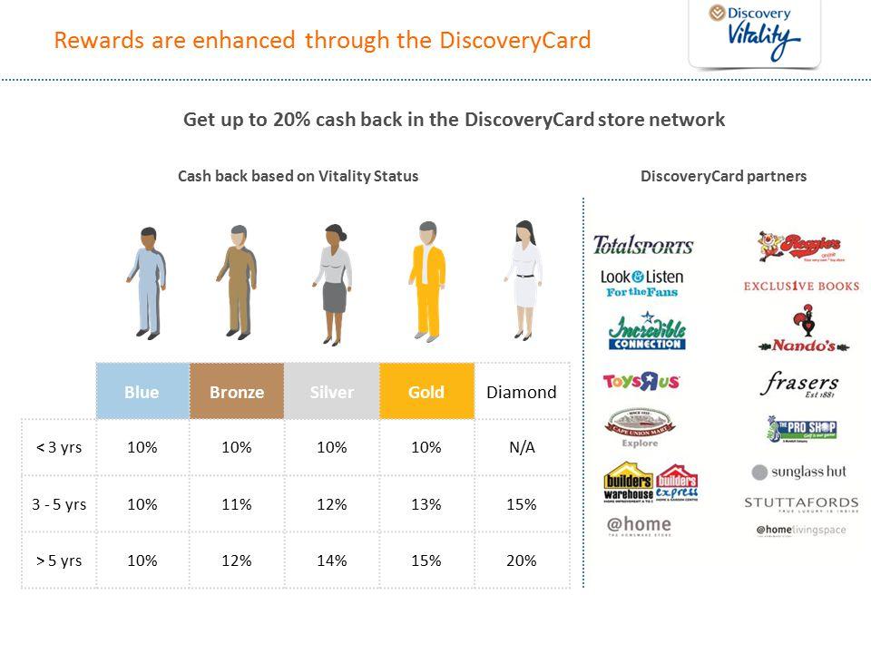 Rewards are enhanced through the DiscoveryCard Cash back based on Vitality StatusDiscoveryCard partners Get up to 20% cash back in the DiscoveryCard store network BlueBronzeSilverGoldDiamond < 3 yrs10% N/A 3 - 5 yrs10%11%12%13%15% > 5 yrs10%12%14%15%20%