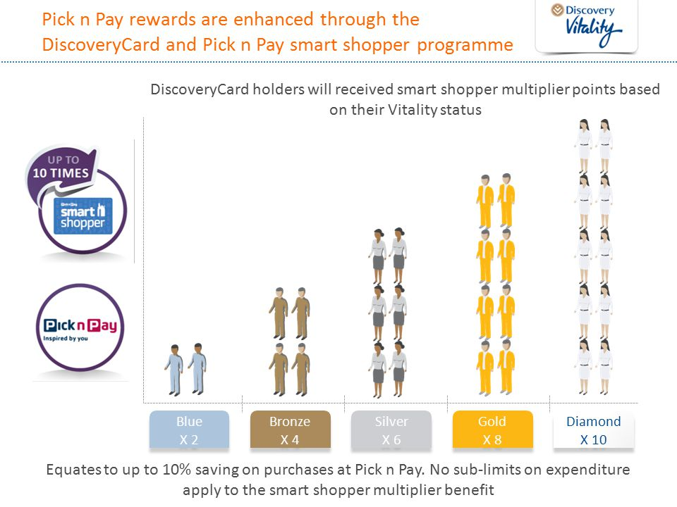 Pick n Pay rewards are enhanced through the DiscoveryCard and Pick n Pay smart shopper programme DiscoveryCard holders will received smart shopper multiplier points based on their Vitality status Equates to up to 10% saving on purchases at Pick n Pay.