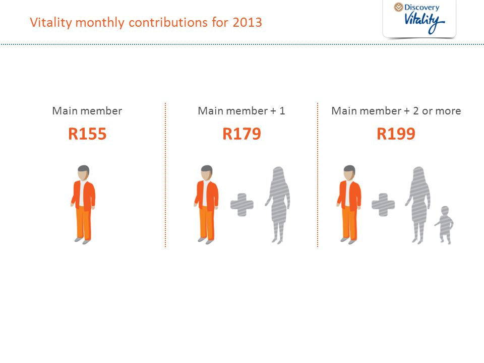 Vitality monthly contributions for 2013 Main member R155 Main member + 1 R179 Main member + 2 or more R199