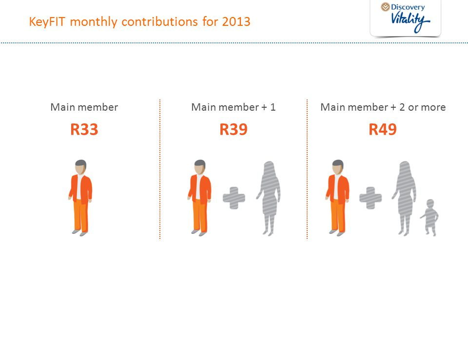KeyFIT monthly contributions for 2013 Main member R33 Main member + 1 R39 Main member + 2 or more R49