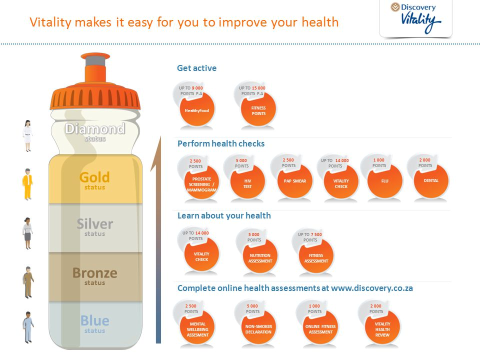 Vitality makes it easy for you to improve your health Blue status Bronze status Silver status Gold status Complete online health assessments at www.discovery.co.za MENTAL WELLBEING ASSESMENT 2 500 POINTS NON-SMOKER DECLARATION 5 000 POINTS ONLINE FITNESS ASSESSMENT 1 000 POINTS VITALITY HEALTH REVIEW 2 000 POINTS HIV TEST 5 000 POINTS Learn about your health PROSTATE SCREENING / MAMMOGRAM 2 500 POINTS NUTRITION ASSESSMENT 5 000 POINTS FITNESS ASSESSMENT UP TO 7 500 POINTS Perform health checks VITALITY CHECK UP TO 14 000 POINTS HealthyFood UP TO 9 000 POINTS P.A Get active FITNESS POINTS UP TO 15 000 POINTS P.A PAP SMEAR 2 500 POINTS FLU 1 000 POINTS DENTAL 2 000 POINTS VITALITY CHECK UP TO 14 000 POINTS