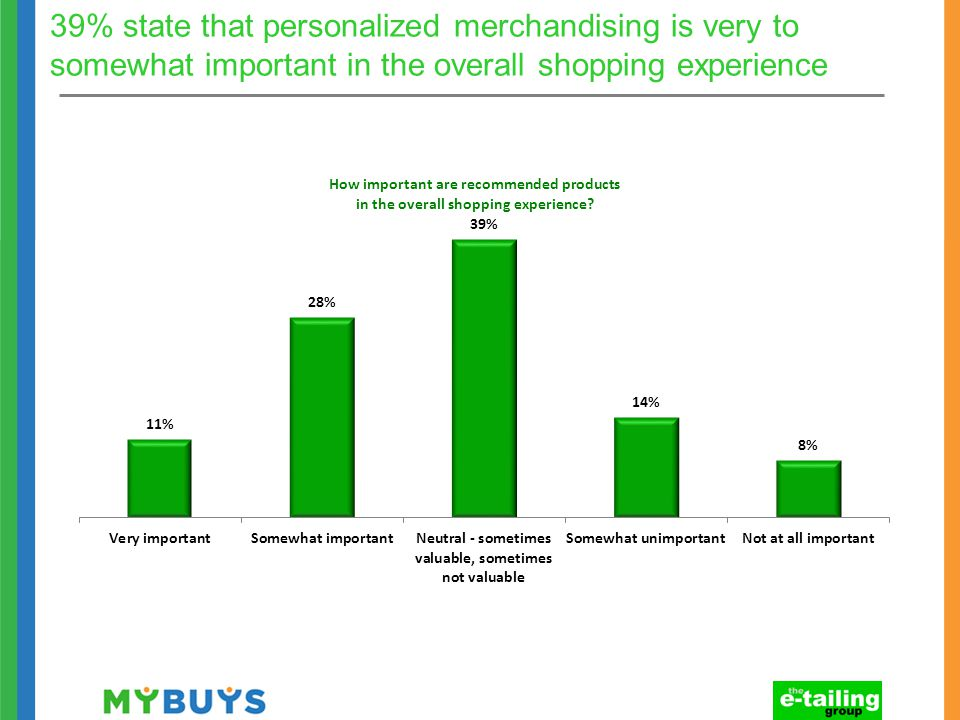 39% state that personalized merchandising is very to somewhat important in the overall shopping experience
