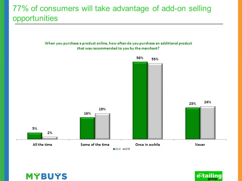 77% of consumers will take advantage of add-on selling opportunities