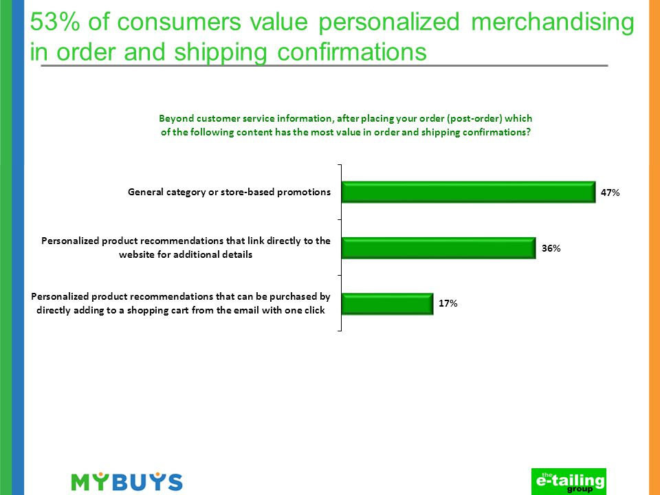 53% of consumers value personalized merchandising in order and shipping confirmations