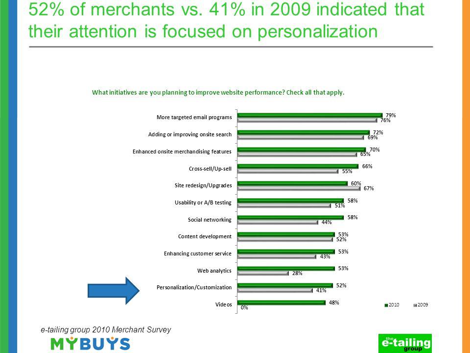 52% of merchants vs.