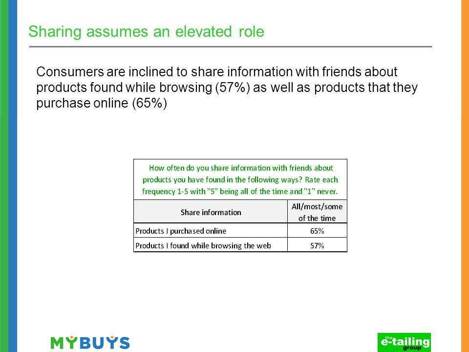 Sharing assumes an elevated role Consumers are inclined to share information with friends about products found while browsing (57%) as well as products that they purchase online (65%)