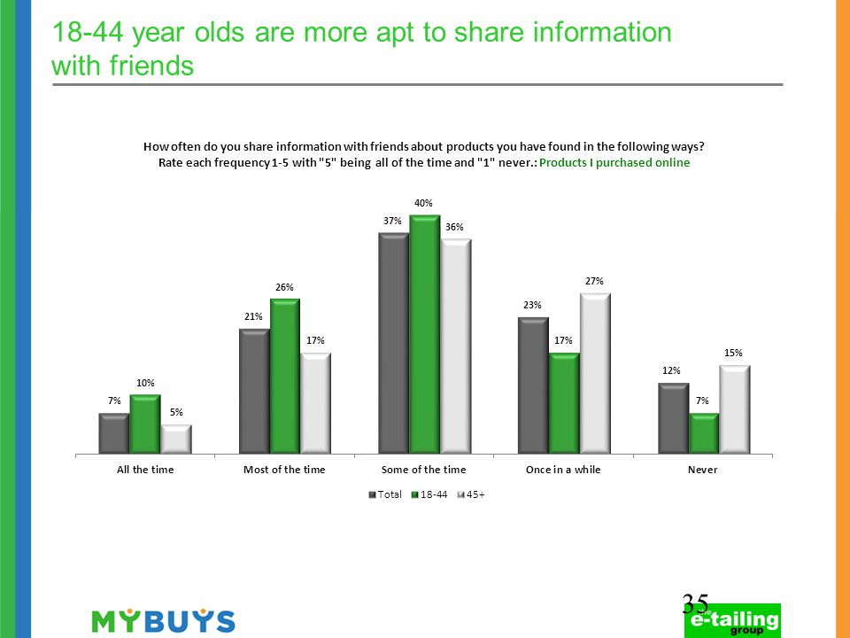 18-44 year olds are more apt to share information with friends 35