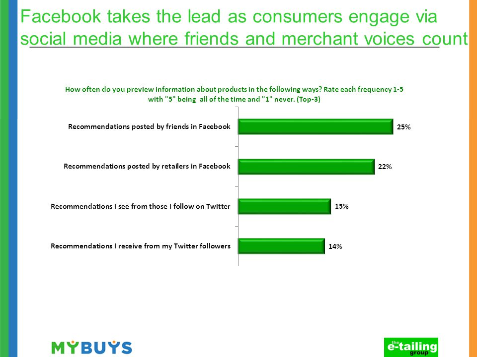 Facebook takes the lead as consumers engage via social media where friends and merchant voices count