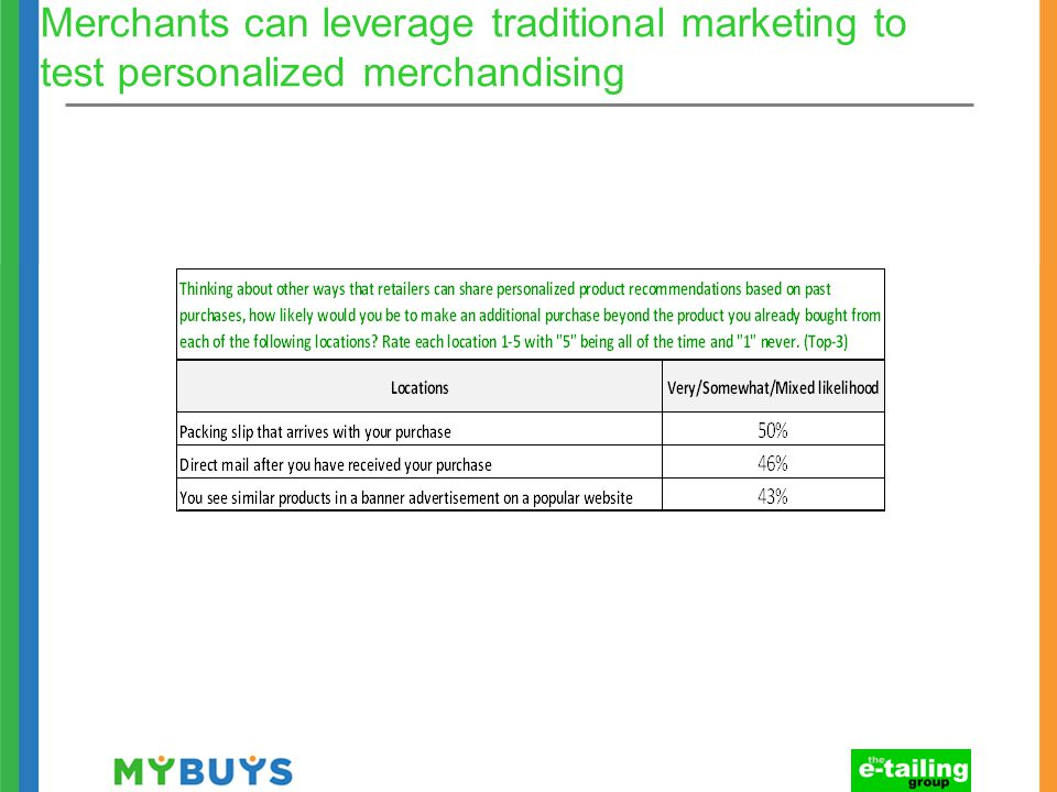 Merchants can leverage traditional marketing to test personalized merchandising