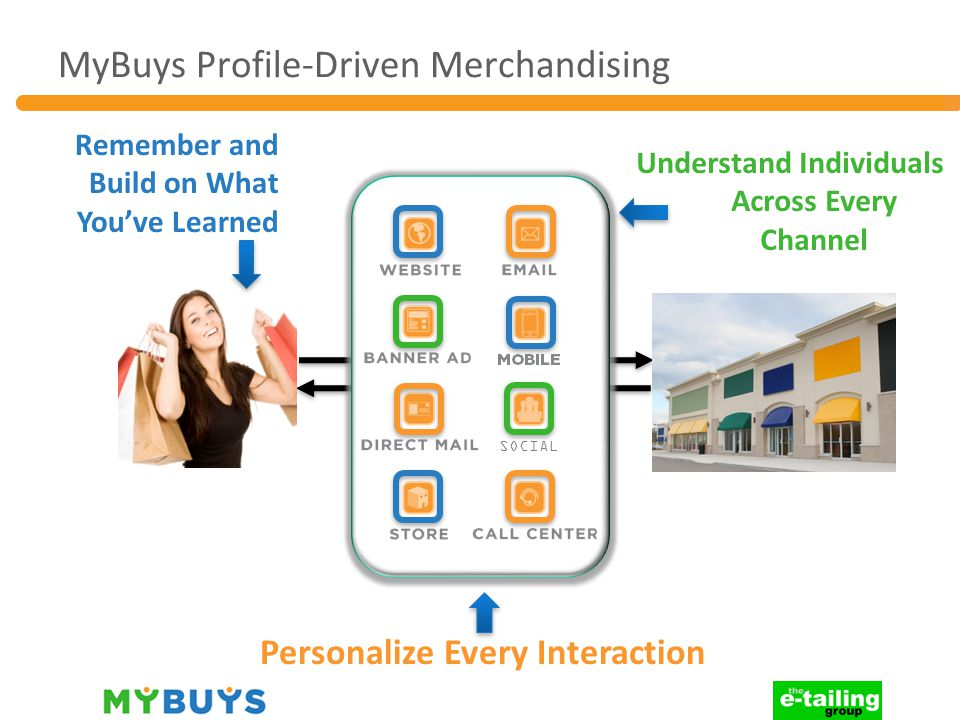 MyBuys Profile-Driven Merchandising Personalize Every Interaction Remember and Build on What You've Learned Understand Individuals Across Every Channel SOCIAL