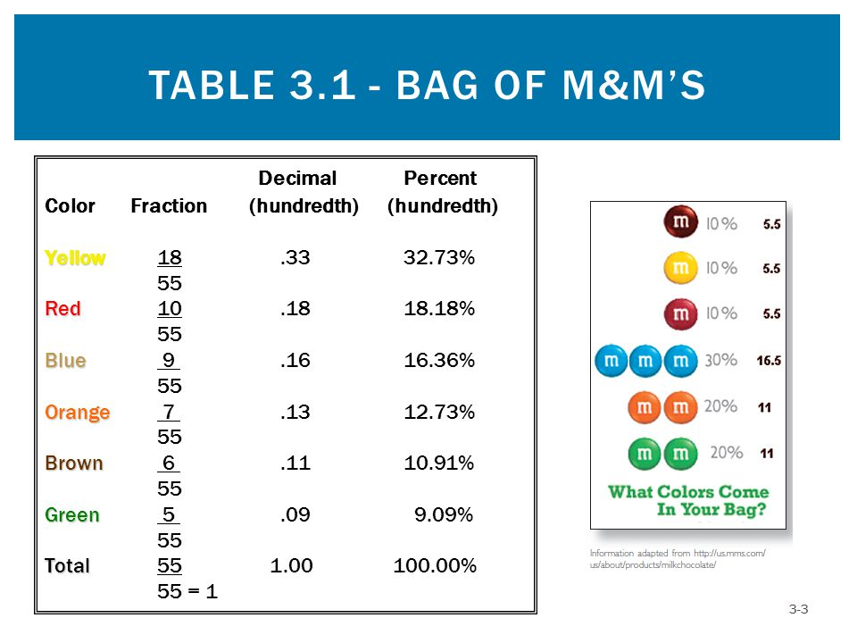 TABLE 3.1 - BAG OF M&M'S 3-3 Decimal Percent ColorFraction (hundredth)(hundredth) Yellow Yellow 18.33 32.73% 55 Red Red 10.18 18.18% 55 Blue Blue 9.16