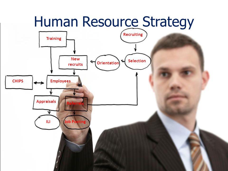 Orientation Recruiting Training New recruits EmployeesCHIPS Selection Appraisals Referrals ILIJob Posting Human Resource Strategy