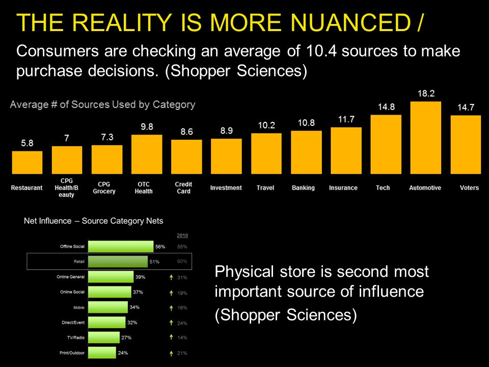 THE REALITY IS MORE NUANCED / Consumers are checking an average of 10.4 sources to make purchase decisions.