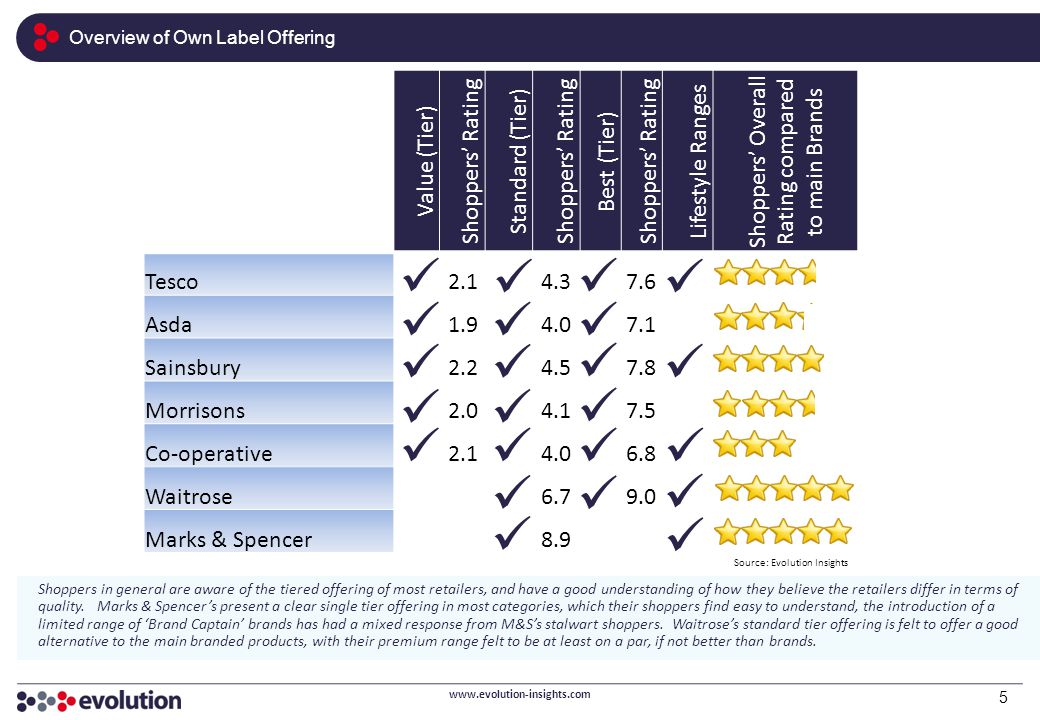 Overview of Own Label Offering www.evolution-insights.com 5 Value (Tier) Shoppers' Rating Standard (Tier) Shoppers' Rating Best (Tier) Shoppers' Ratin