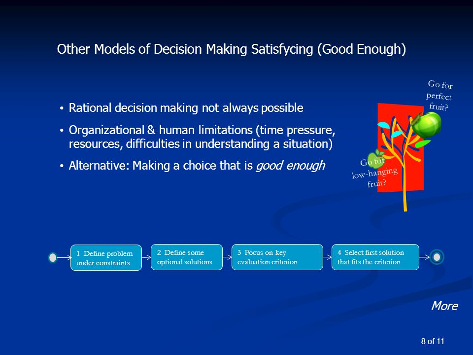 Other Models of Decision Making Satisfycing (Good Enough) Rational decision making not always possible Organizational & human limitations (time pressure, resources, difficulties in understanding a situation) Alternative: Making a choice that is good enough More Go for low-hanging fruit.
