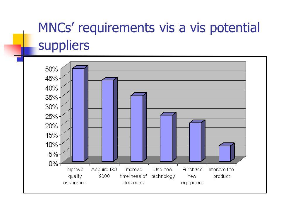 MNCs' requirements vis a vis potential suppliers