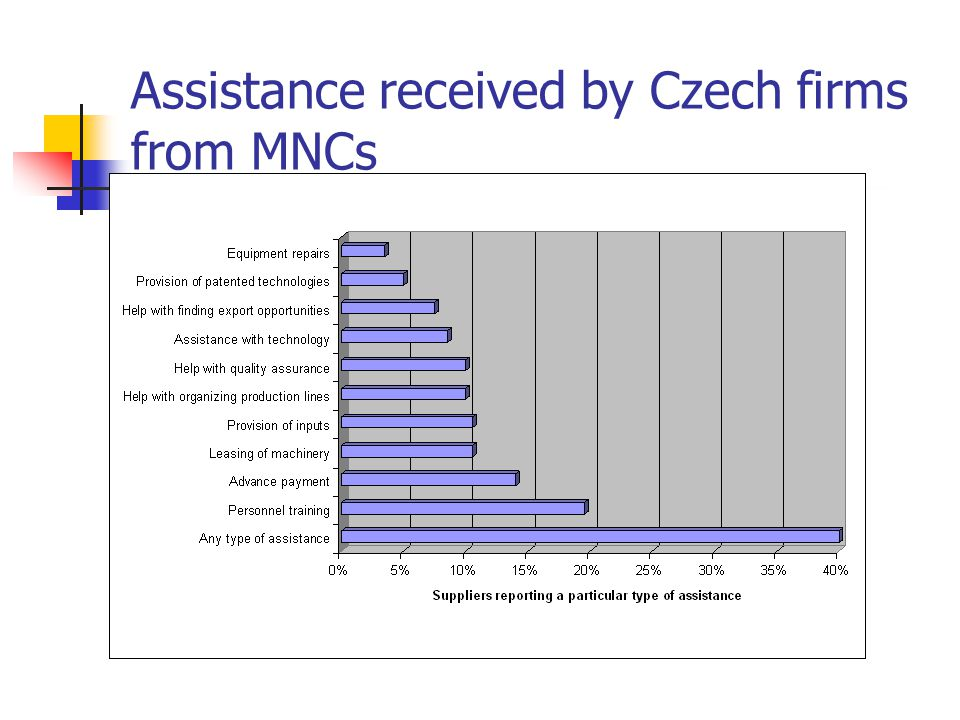 Assistance received by Czech firms from MNCs
