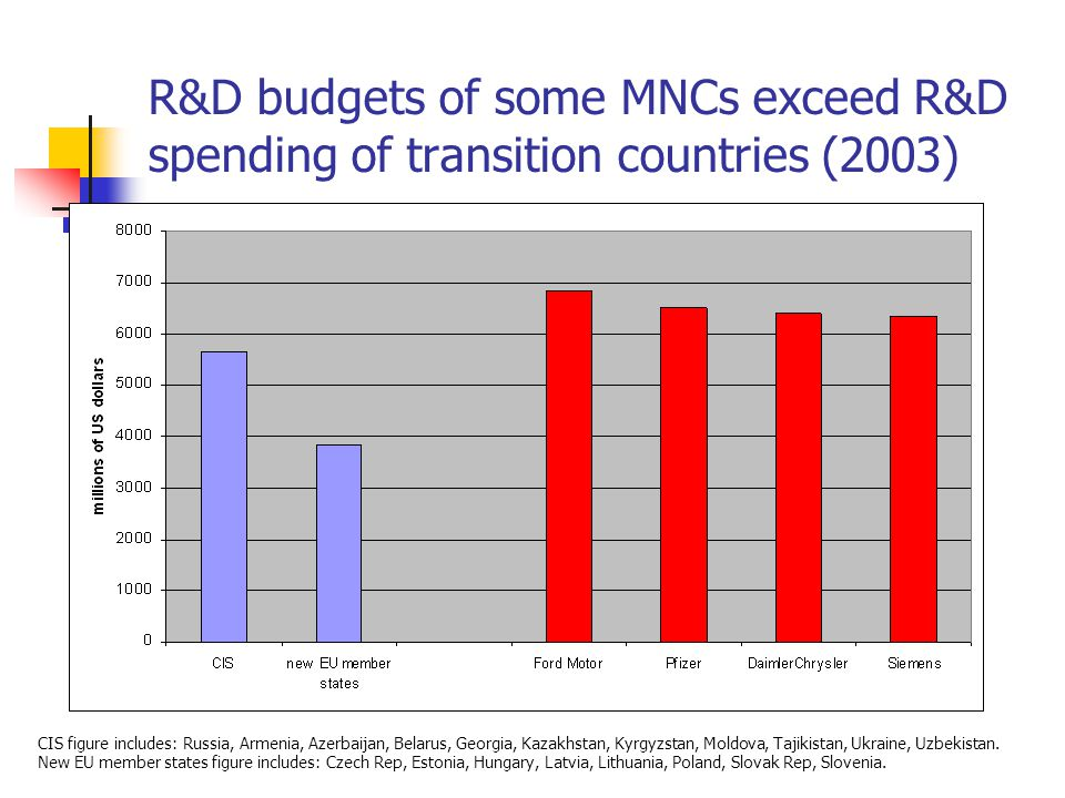 R&D budgets of some MNCs exceed R&D spending of transition countries (2003) CIS figure includes: Russia, Armenia, Azerbaijan, Belarus, Georgia, Kazakhstan, Kyrgyzstan, Moldova, Tajikistan, Ukraine, Uzbekistan.