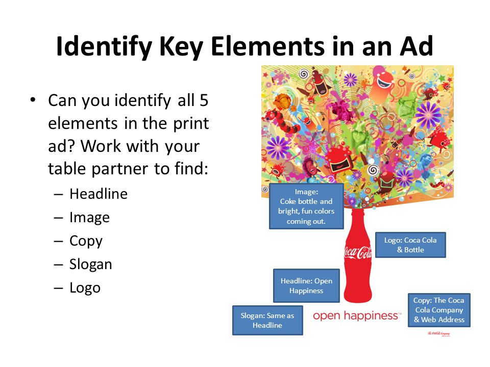Identify Key Elements in an Ad Can you identify all 5 elements in the print ad? Work with your table partner to find: – Headline – Image – Copy – Slog