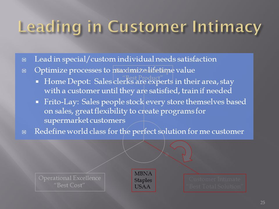  Lead in special/custom individual needs satisfaction  Optimize processes to maximize lifetime value  Home Depot: Sales clerks are experts in their area, stay with a customer until they are satisfied, train if needed  Frito-Lay: Sales people stock every store themselves based on sales, great flexibility to create programs for supermarket customers  Redefine world class for the perfect solution for me customer MBNA Staples USAA Operational Excellence Best Cost Product Leadership Best Product Customer Intimate Best Total Solution 25