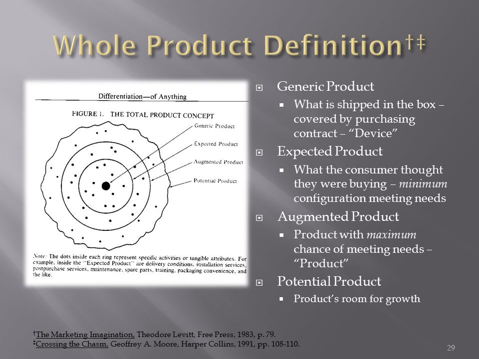  Generic Product  What is shipped in the box – covered by purchasing contract – Device  Expected Product  What the consumer thought they were buying – minimum configuration meeting needs  Augmented Product  Product with maximum chance of meeting needs – Product  Potential Product  Product's room for growth † The Marketing Imagination, Theodore Levitt, Free Press, 1983, p.