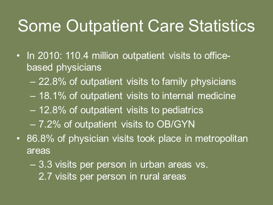 Some Outpatient Care Statistics In 2010: 110.4 million outpatient visits to office- based physicians –22.8% of outpatient visits to family physicians –18.1% of outpatient visits to internal medicine –12.8% of outpatient visits to pediatrics –7.2% of outpatient visits to OB/GYN 86.8% of physician visits took place in metropolitan areas –3.3 visits per person in urban areas vs.