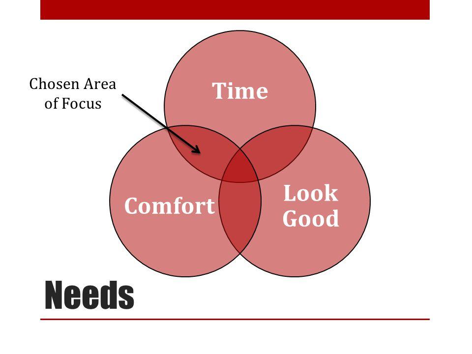 Needs Time Comfort Look Good Time Look Good Comfort Chosen Area of Focus