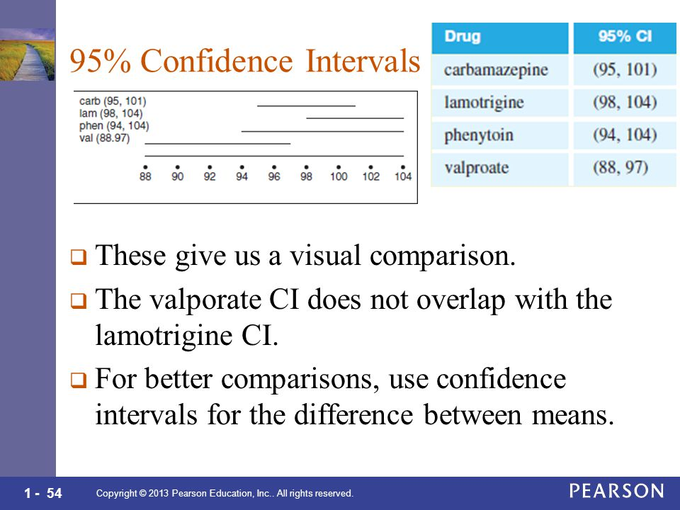 1 - 54 95% Confidence Intervals  These give us a visual comparison.