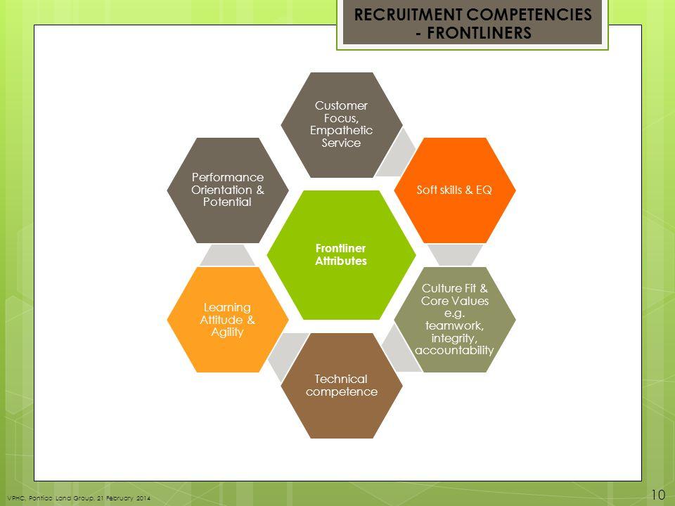 RECRUITMENT COMPETENCIES - FRONTLINERS Frontliner Attributes Customer Focus, Empathetic Service Soft skills & EQ Culture Fit & Core Values e.g.