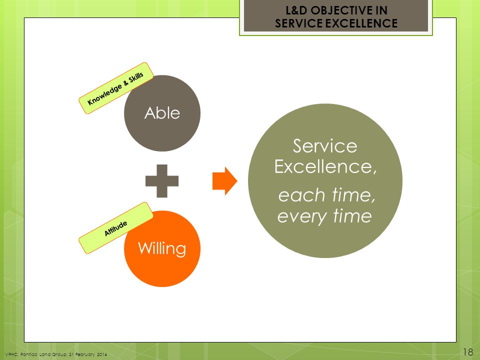 L&D OBJECTIVE IN SERVICE EXCELLENCE VPHC, Pontiac Land Group, 21 February 2014 18 Knowledge & Skills Attitude