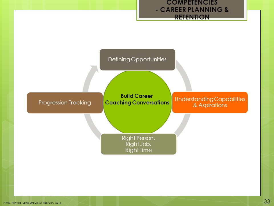 COMPETENCIES - CAREER PLANNING & RETENTION Defining Opportunities Understanding Capabilities & Aspirations Right Person, Right Job, Right Time Progression Tracking Build Career Coaching Conversations VPHC, Pontiac Land Group, 21 February 2014 33