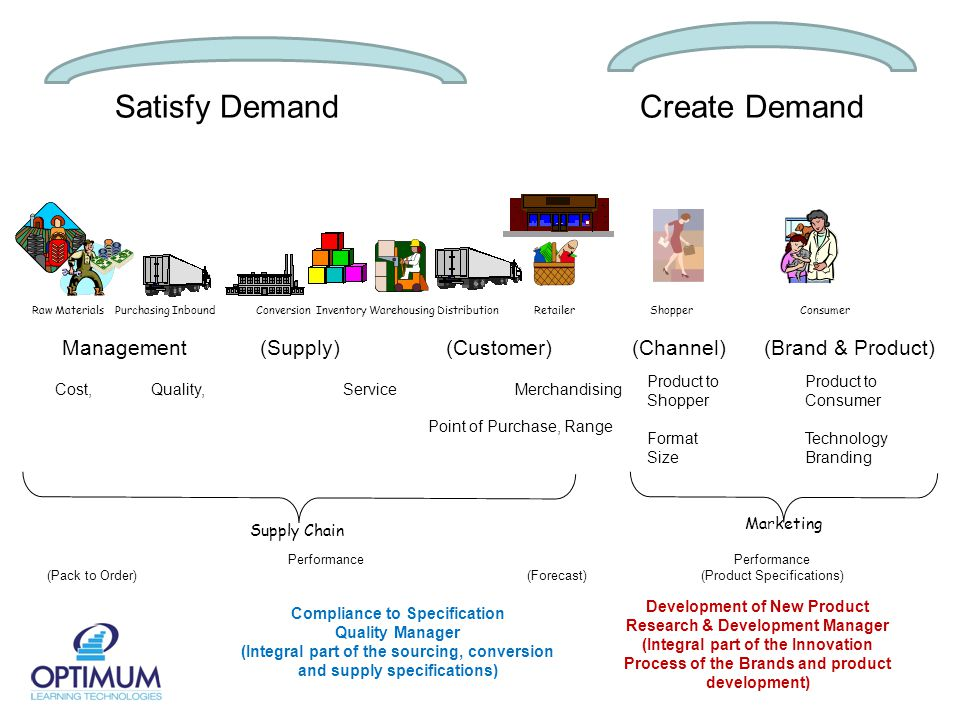Raw Materials Purchasing Inbound Conversion Inventory Warehousing Distribution Retailer ShopperConsumer Marketing Satisfy Demand Compliance to Specification Quality Manager (Integral part of the sourcing, conversion and supply specifications) Cost, Quality, Service Point of Purchase, Range Merchandising Create Demand Management (Supply)(Customer)(Channel) (Brand & Product) Product to Shopper Format Size Product to Consumer Technology Branding Supply Chain Performance (Pack to Order)(Forecast) Performance (Product Specifications) Development of New Product Research & Development Manager (Integral part of the Innovation Process of the Brands and product development)