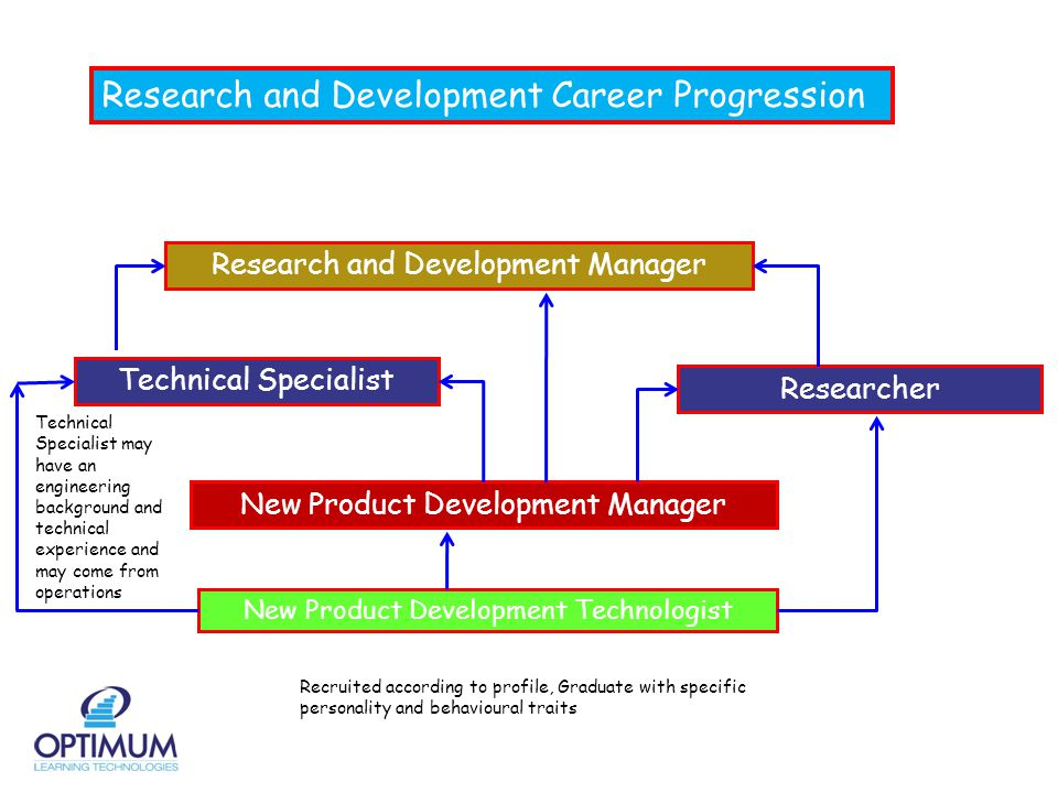 Research and Development Career Progression New Product Development Technologist Recruited according to profile, Graduate with specific personality and behavioural traits New Product Development Manager Researcher Research and Development Manager Technical Specialist Technical Specialist may have an engineering background and technical experience and may come from operations