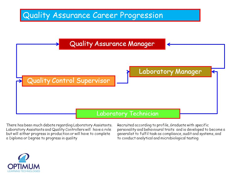 Quality Assurance Career Progression Laboratory Technician Recruited according to profile, Graduate with specific personality and behavioural traits and is developed to become a generalist to fulfil task as compliance, audit and systems, and to conduct analytical and microbiological testing Laboratory Manager Quality Control Supervisor Quality Assurance Manager There has been much debate regarding Laboratory Assistants.
