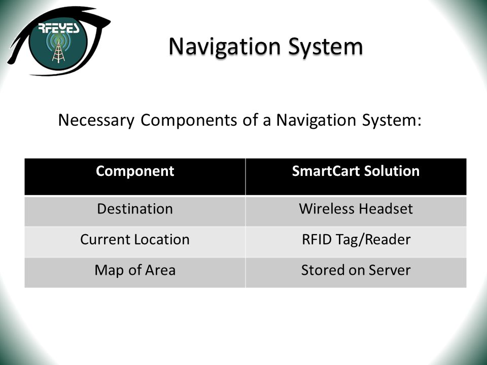 Navigation System Necessary Components of a Navigation System: ComponentSmartCart Solution DestinationWireless Headset Current LocationRFID Tag/Reader