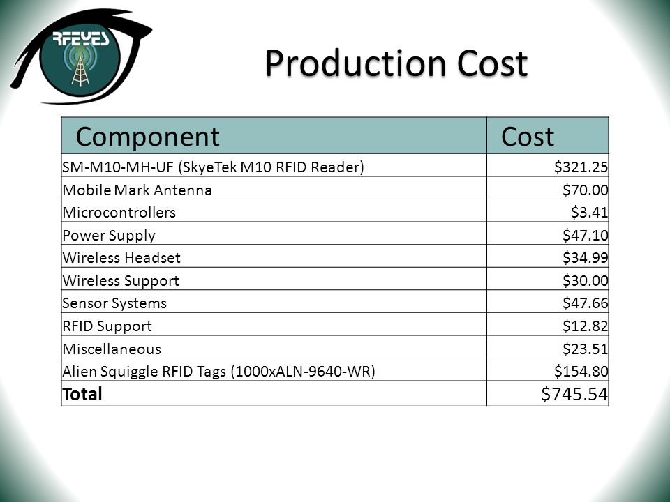 Production Cost Component Cost SM-M10-MH-UF (SkyeTek M10 RFID Reader)$321.25 Mobile Mark Antenna$70.00 Microcontrollers$3.41 Power Supply$47.10 Wirele