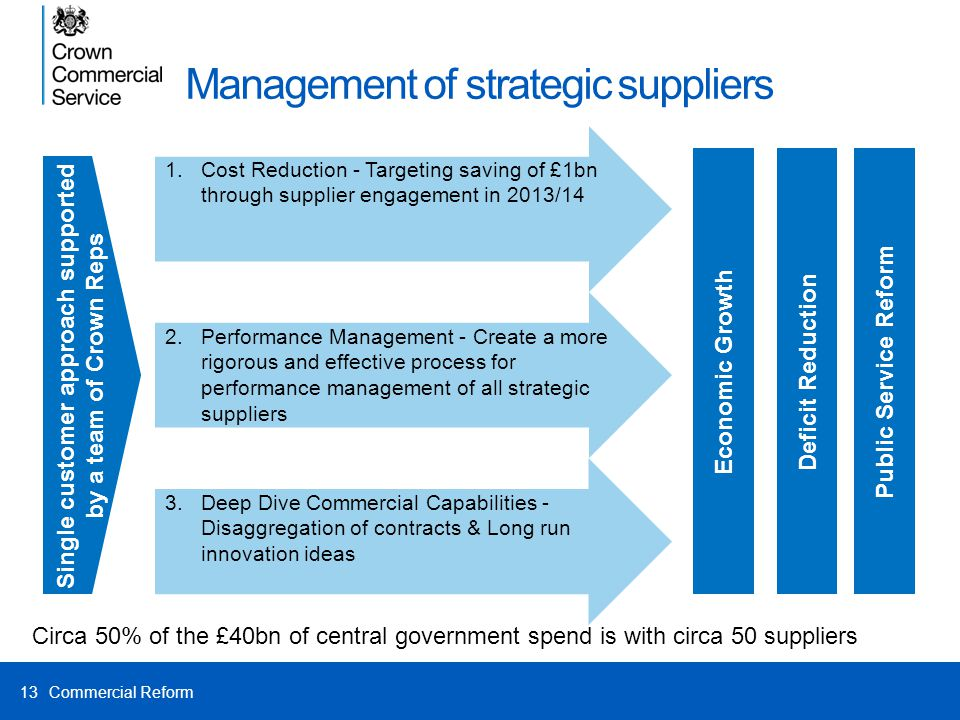 Management of strategic suppliers 13 1.Cost Reduction - Targeting saving of £1bn through supplier engagement in 2013/14 Single customer approach suppo