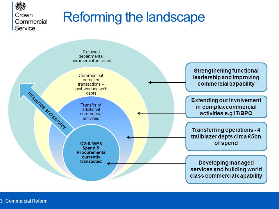 Reforming the landscape Retained departmental commercial activities Common but complex transactions – joint working with depts Transfer of additional